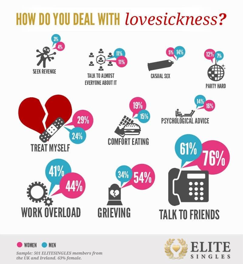 Mit Liebeskummer umgehen Infografik